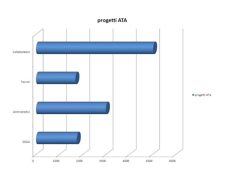 progetti ATA DSGA1750 Ammistrativi3000 Tecnici1690 Collaboratori5026 totale11466