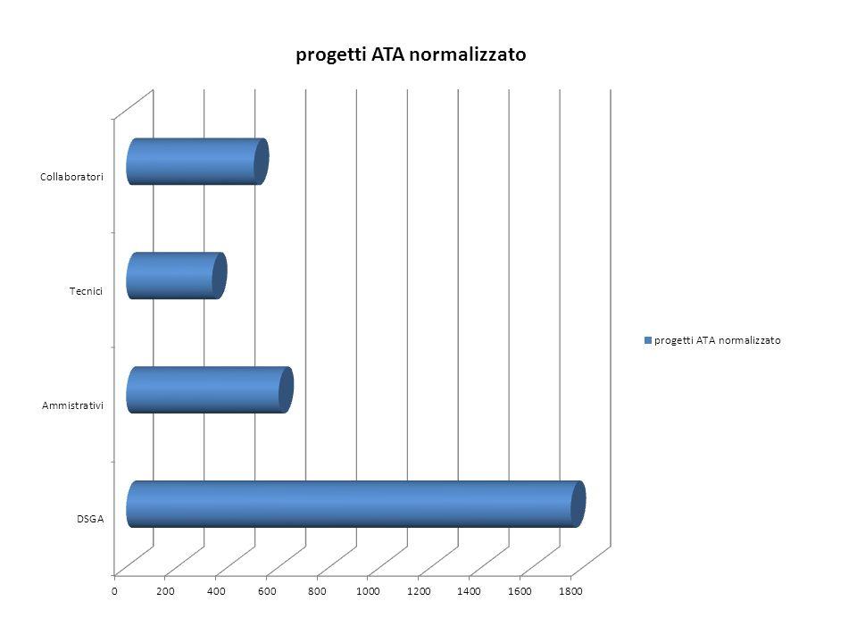 progetti ATA normalizzato DSGA1750 Ammistrativi600 Tecnici338 Collaboratori502,6