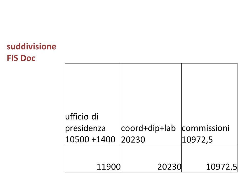 FIS DOC Una analisi analoga dovrebbe essere fatta anche per il FIS DOC ma per poter coprire i tagli il DS ha spezzettato e mischiato così tanto le voc
