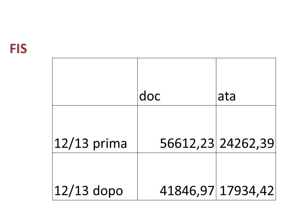 FIS docata 12/13 prima56612,2324262,39 12/13 dopo41846,9717934,42
