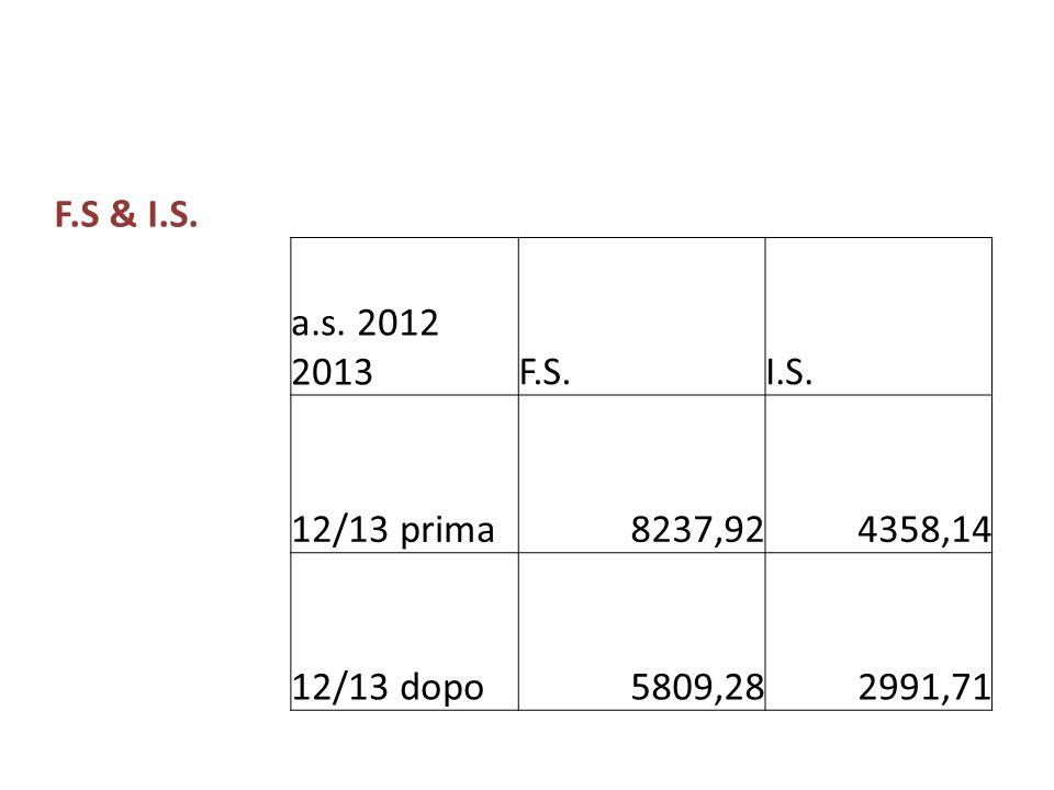 F.S & I.S. a.s. 2012 2013F.S.I.S. 12/13 prima8237,924358,14 12/13 dopo5809,282991,71