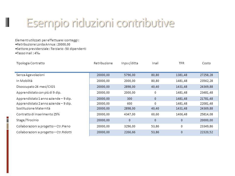 Esempio riduzioni contributive Tipologia ContrattoRetribuzioneInps c/dittaInailTFRCosto Senza Agevolazioni20000,005796,0080,801381,4827258,28 In Mobil