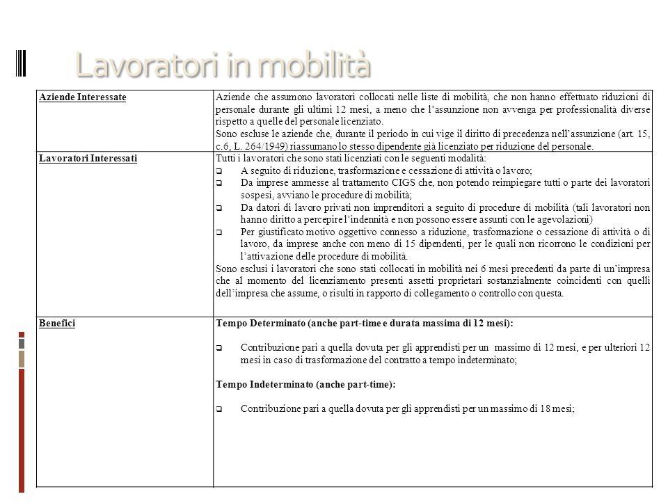 Lavoratori in mobilità Aziende InteressateAziende che assumono lavoratori collocati nelle liste di mobilità, che non hanno effettuato riduzioni di per
