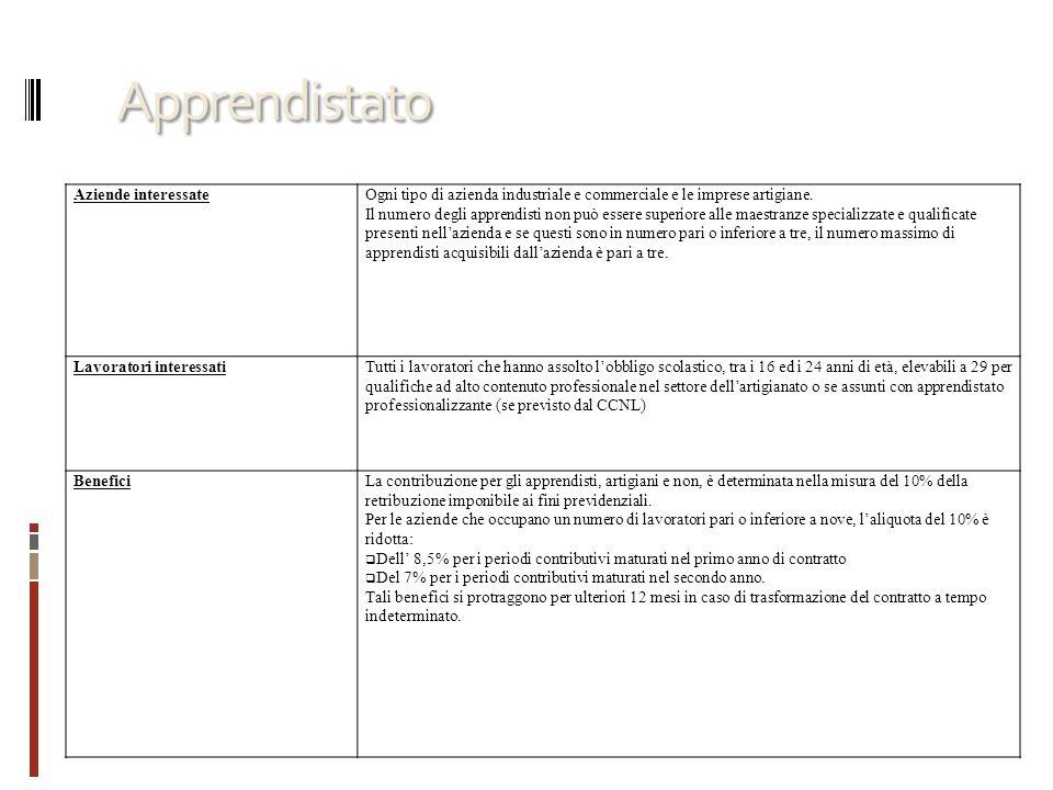 Sostituzione per maternità Aziende interessateAziende con un massimo di 20 dipendenti o nelle quali operano lavoratori autonomi.