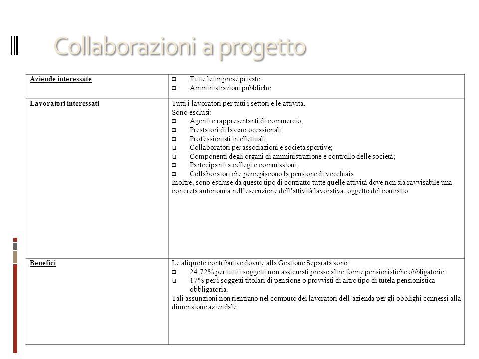 Collaborazioni a progetto Aziende interessate Tutte le imprese private Amministrazioni pubbliche Lavoratori interessatiTutti i lavoratori per tutti i