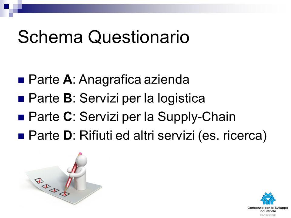 Schema Questionario Parte A: Anagrafica azienda Parte B: Servizi per la logistica Parte C: Servizi per la Supply-Chain Parte D: Rifiuti ed altri servizi (es.