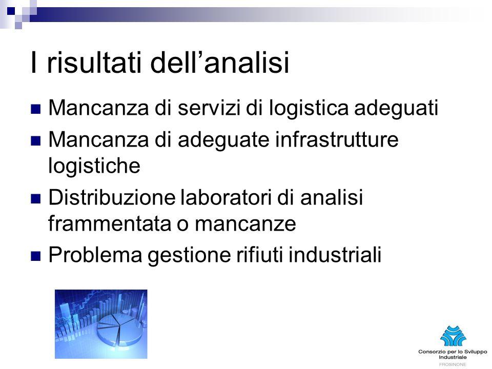 I risultati dellanalisi Mancanza di servizi di logistica adeguati Mancanza di adeguate infrastrutture logistiche Distribuzione laboratori di analisi f