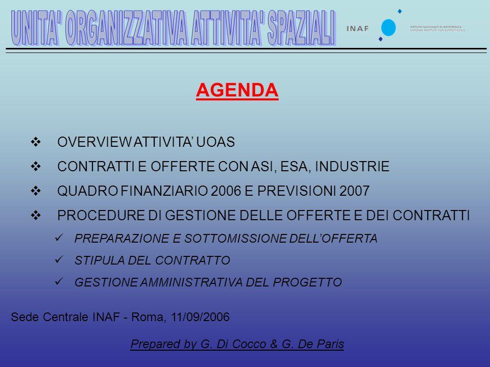 OVERVIEW ATTIVITA UOAS CONTRATTI E OFFERTE CON ASI, ESA, INDUSTRIE QUADRO FINANZIARIO 2006 E PREVISIONI 2007 PROCEDURE DI GESTIONE DELLE OFFERTE E DEI CONTRATTI PREPARAZIONE E SOTTOMISSIONE DELLOFFERTA STIPULA DEL CONTRATTO GESTIONE AMMINISTRATIVA DEL PROGETTO AGENDA Sede Centrale INAF - Roma, 11/09/2006 Prepared by G.
