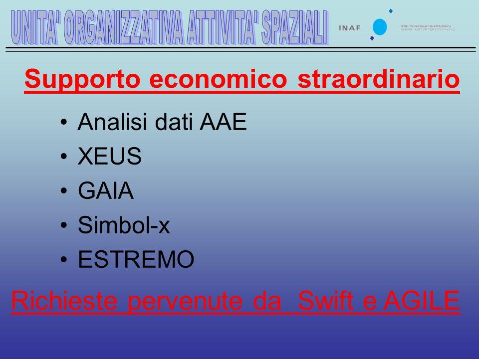 Supporto economico straordinario Analisi dati AAE XEUS GAIA Simbol-x ESTREMO Richieste pervenute da Swift e AGILE