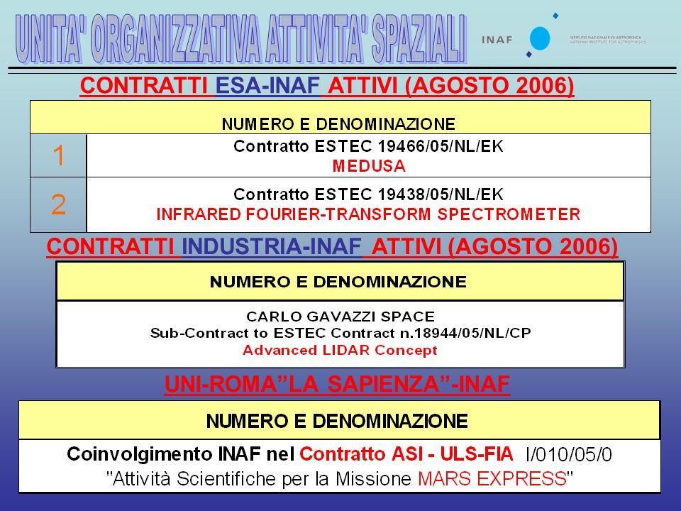 CONTRATTI ESA-INAF ATTIVI (AGOSTO 2006) CONTRATTI INDUSTRIA-INAF ATTIVI (AGOSTO 2006) UNI-ROMALA SAPIENZA-INAF