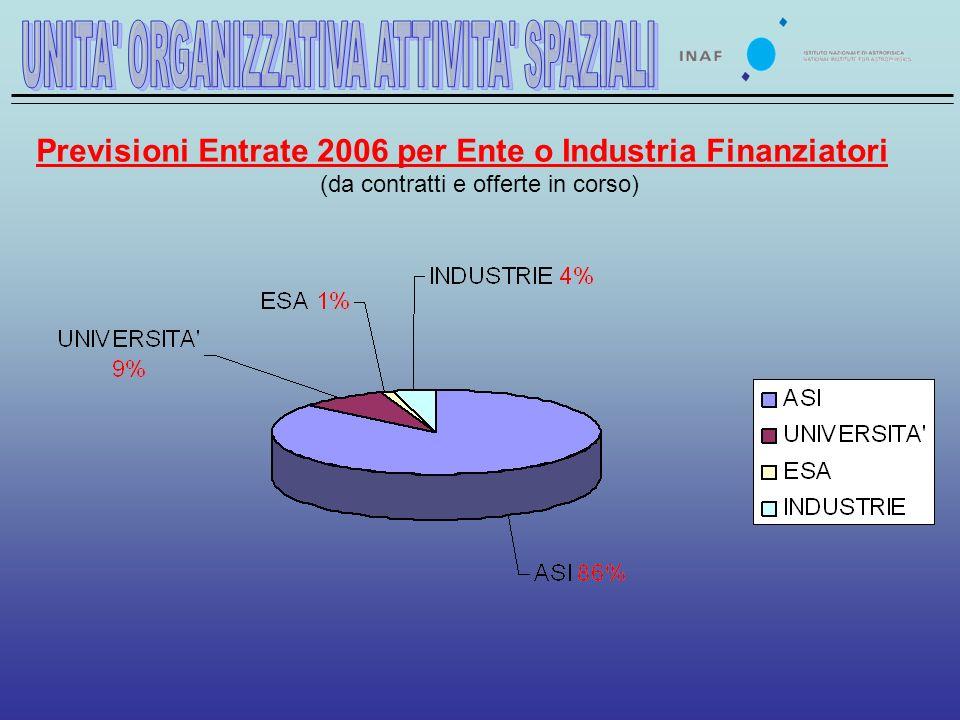 Previsioni Entrate 2006 per Ente o Industria Finanziatori (da contratti e offerte in corso)