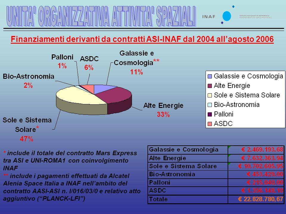 Finanziamenti derivanti da contratti ASI-INAF dal 2004 allagosto 2006 * include il totale del contratto Mars Express tra ASI e UNI-ROMA1 con coinvolgimento INAF ** include i pagamenti effettuati da Alcatel Alenia Space Italia a INAF nellambito del contratto AASI-ASI n.
