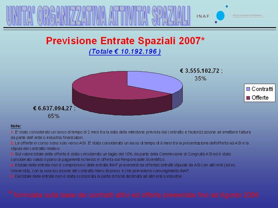 * formulata sulla base dei contratti attivi ed offerte presentate fino ad Agosto 2006