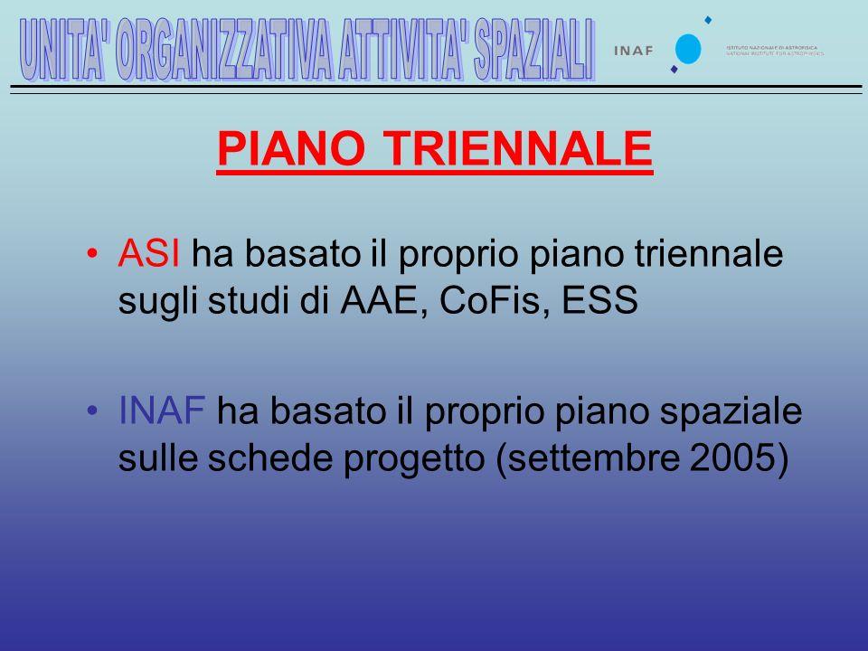 PIANO TRIENNALE ASI ha basato il proprio piano triennale sugli studi di AAE, CoFis, ESS INAF ha basato il proprio piano spaziale sulle schede progetto (settembre 2005)