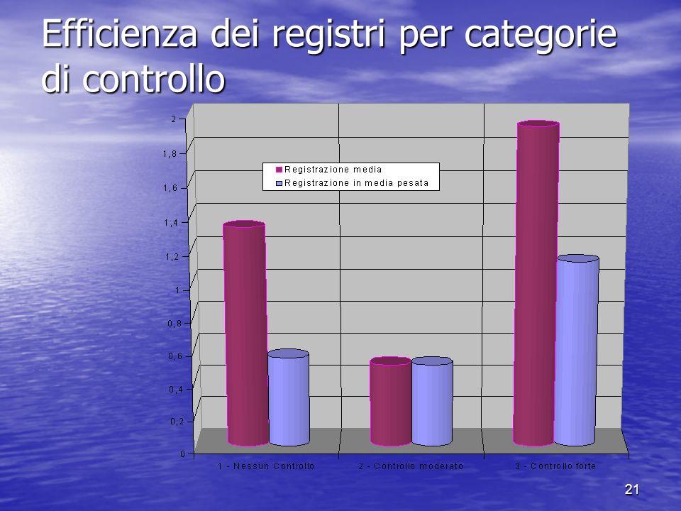 21 Efficienza dei registri per categorie di controllo