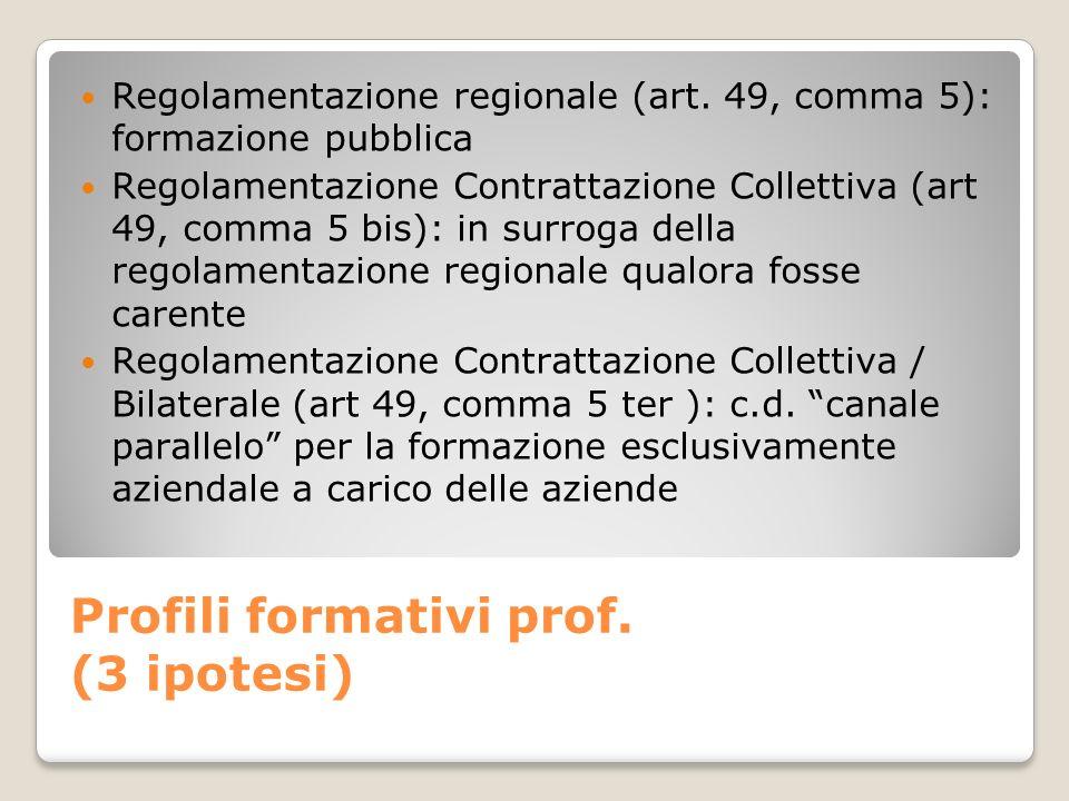 Profili formativi prof. (3 ipotesi) Regolamentazione regionale (art. 49, comma 5): formazione pubblica Regolamentazione Contrattazione Collettiva (art