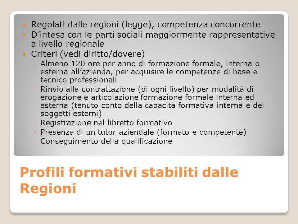 Profili formativi stabiliti dalle Regioni Regolati dalle regioni (legge), competenza concorrente Dintesa con le parti sociali maggiormente rappresenta