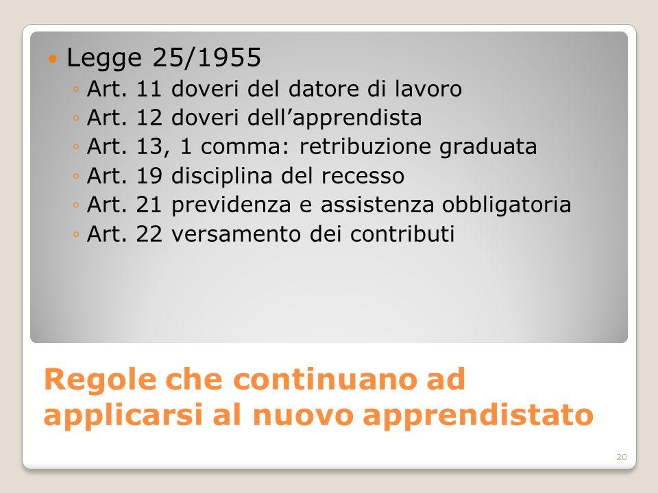 Regole che continuano ad applicarsi al nuovo apprendistato 20 Legge 25/1955 Art. 11 doveri del datore di lavoro Art. 12 doveri dellapprendista Art. 13