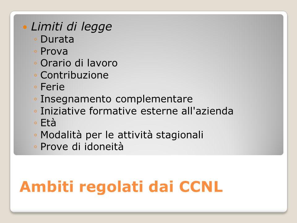 Ambiti regolati dai CCNL Limiti di legge Durata Prova Orario di lavoro Contribuzione Ferie Insegnamento complementare Iniziative formative esterne all