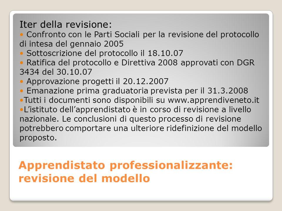 Iter della revisione: Confronto con le Parti Sociali per la revisione del protocollo di intesa del gennaio 2005 Sottoscrizione del protocollo il 18.10