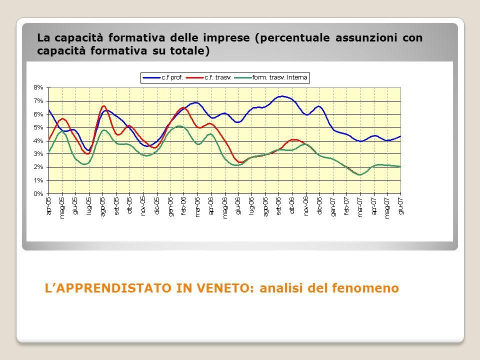 La capacità formativa delle imprese (percentuale assunzioni con capacità formativa su totale) LAPPRENDISTATO IN VENETO: analisi del fenomeno