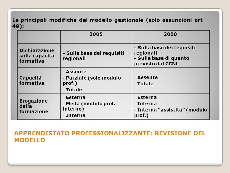 Le principali modifiche del modello gestionale (solo assunzioni art 49): 20052008 Dichiarazione sulla capacità formativa - Sulla base dei requisiti re