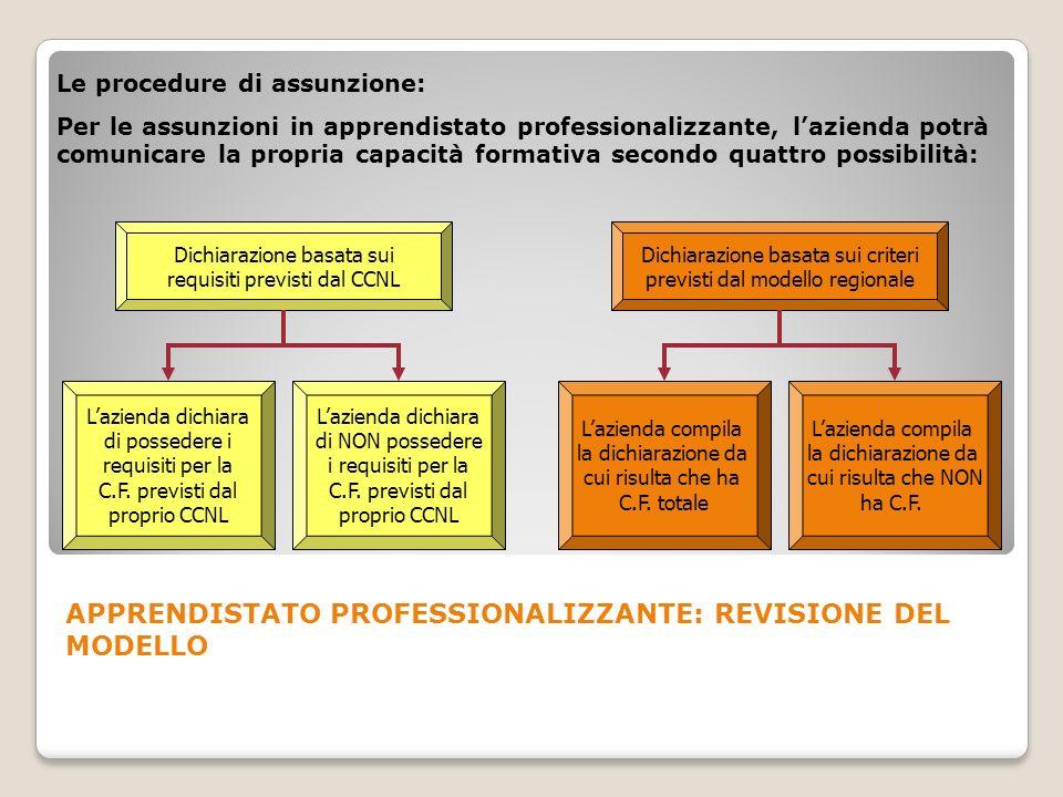 Le procedure di assunzione: Per le assunzioni in apprendistato professionalizzante, lazienda potrà comunicare la propria capacità formativa secondo qu