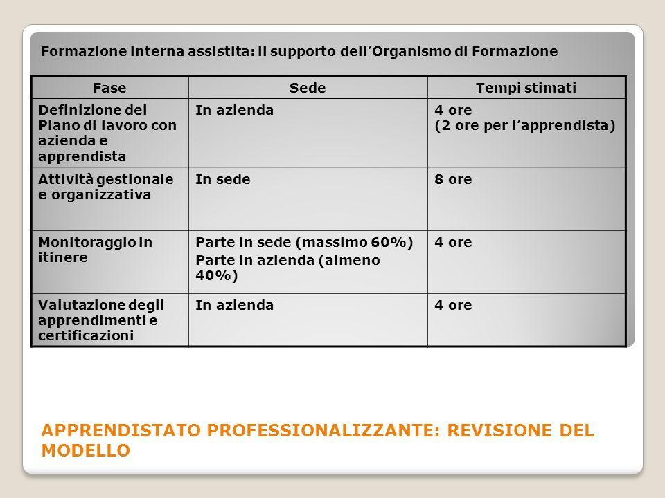 Formazione interna assistita: il supporto dellOrganismo di Formazione FaseSedeTempi stimati Definizione del Piano di lavoro con azienda e apprendista