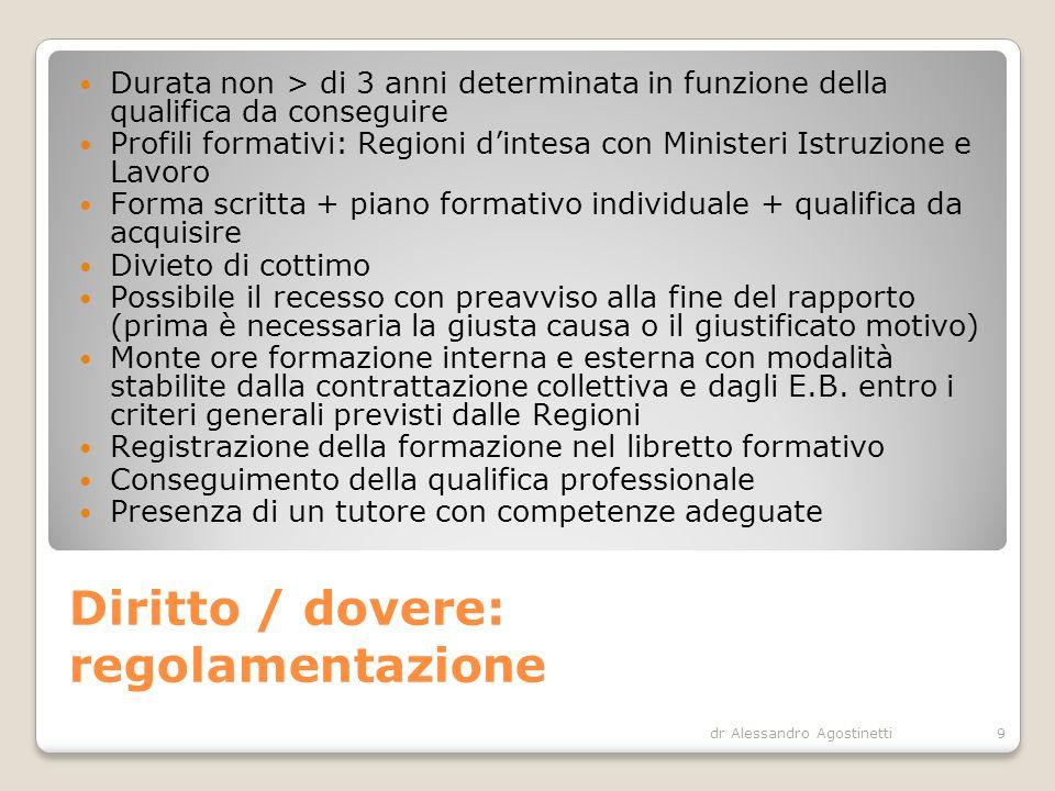 Diritto / dovere: regolamentazione dr Alessandro Agostinetti9 Durata non > di 3 anni determinata in funzione della qualifica da conseguire Profili for