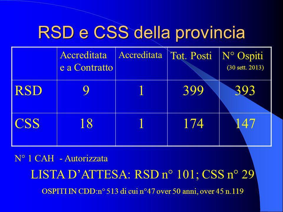 RSD e CSS della provincia Accreditata e a Contratto Accreditata Tot.