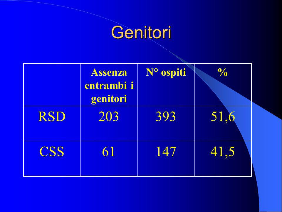 Genitori Assenza entrambi i genitori N° ospiti% RSD20339351,6 CSS6114741,5