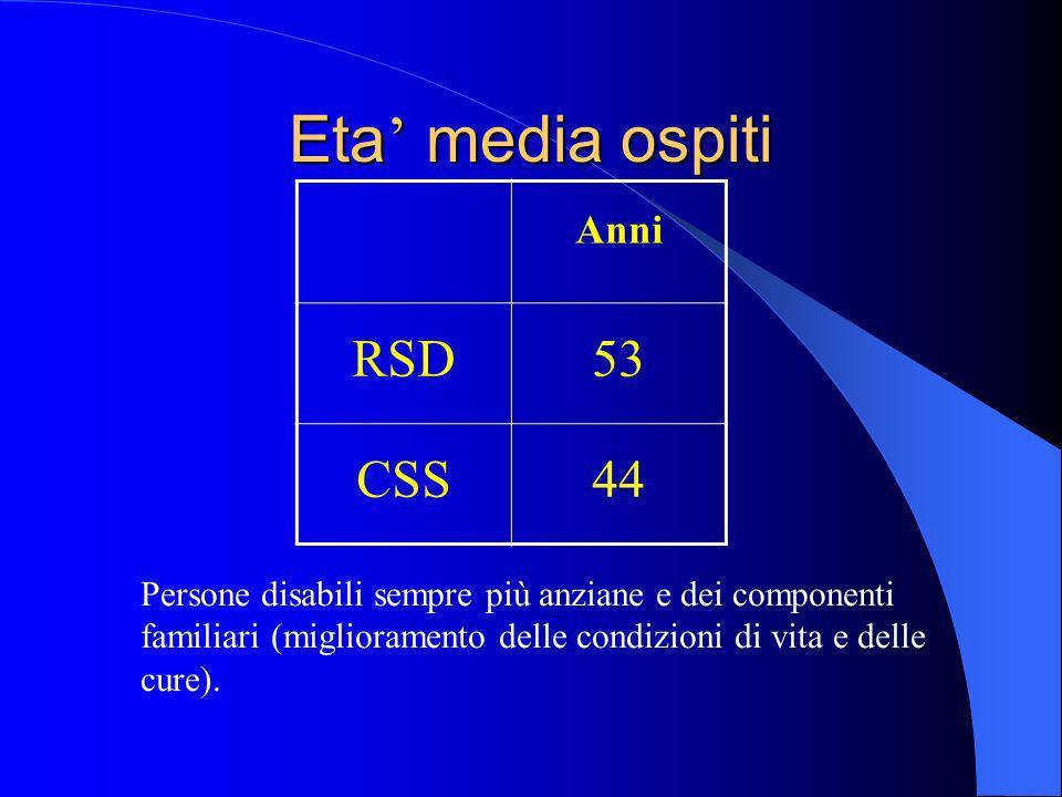 Eta media ospiti Anni RSD53 CSS44 Persone disabili sempre più anziane e dei componenti familiari (miglioramento delle condizioni di vita e delle cure).
