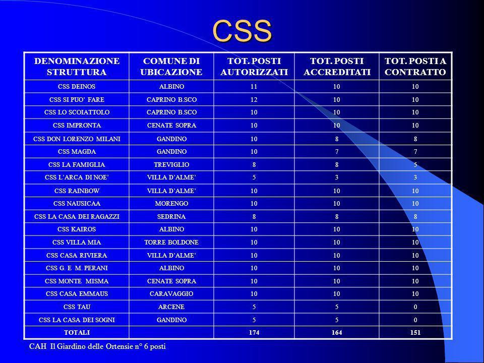 CSS DENOMINAZIONE STRUTTURA COMUNE DI UBICAZIONE TOT.