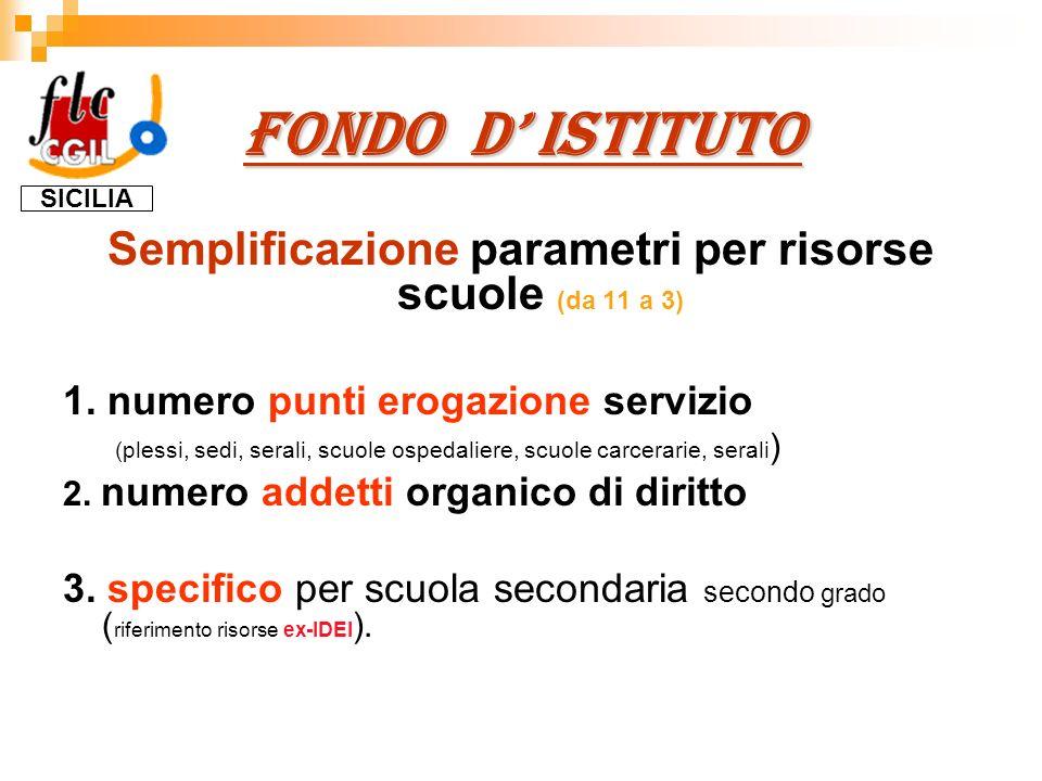 FONDO D ISTITUTO Semplificazione parametri per risorse scuole (da 11 a 3) 1.