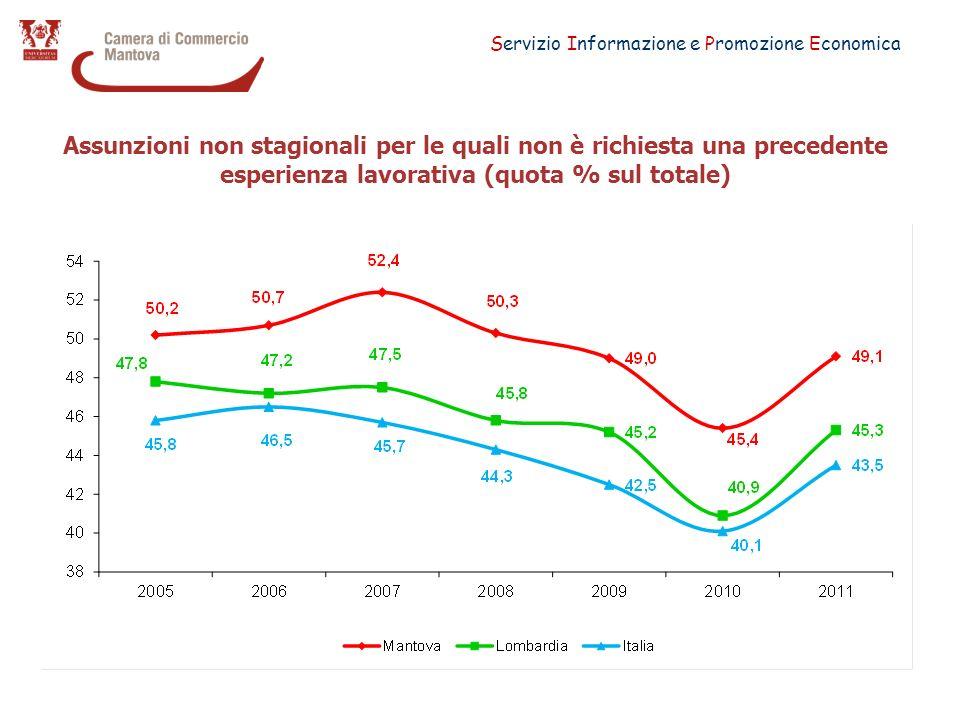 Servizio Informazione e Promozione Economica Assunzioni non stagionali per le quali non è richiesta una precedente esperienza lavorativa (quota % sul totale)