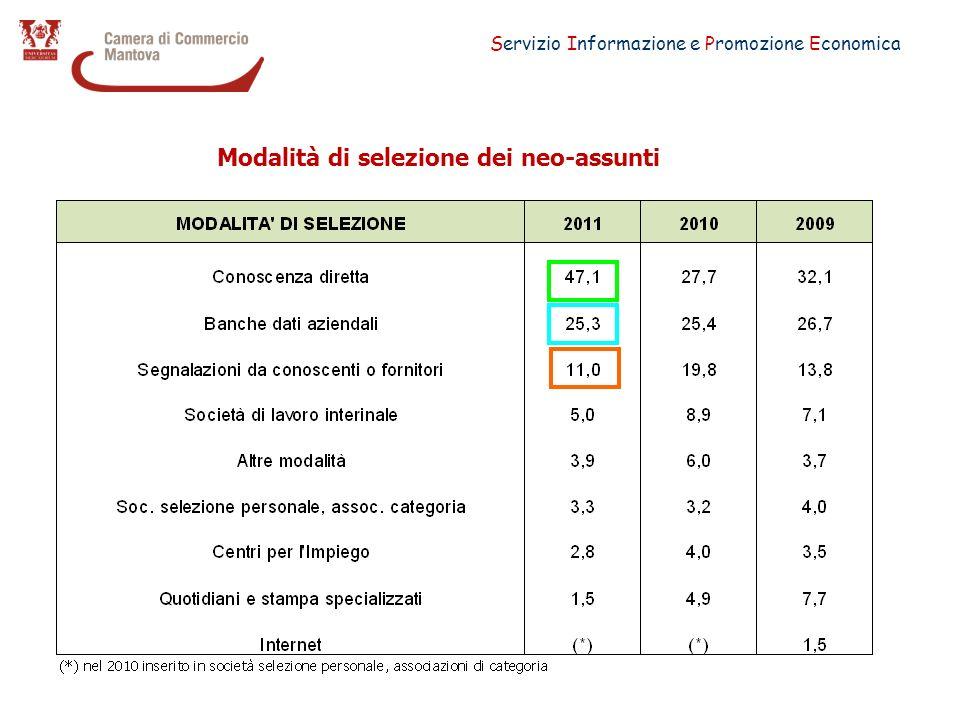 Servizio Informazione e Promozione Economica Modalità di selezione dei neo-assunti