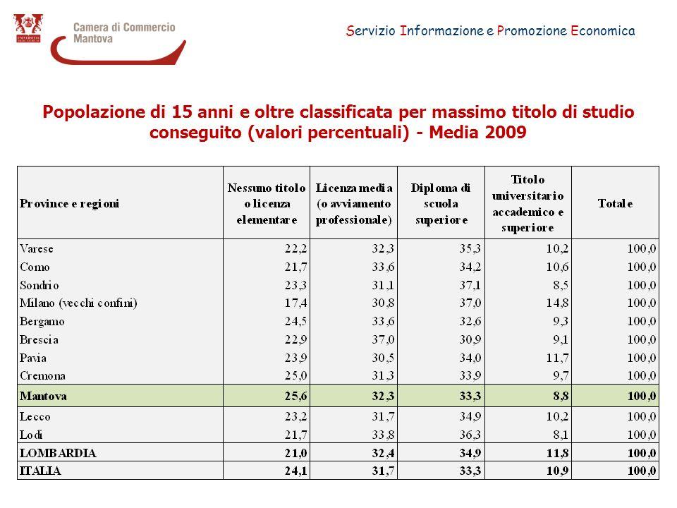 Servizio Informazione e Promozione Economica Popolazione di 15 anni e oltre classificata per massimo titolo di studio conseguito (valori percentuali) - Media 2009