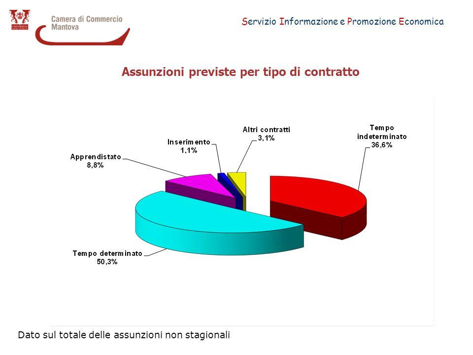 Servizio Informazione e Promozione Economica Assunzioni previste per tipo di contratto Dato sul totale delle assunzioni non stagionali