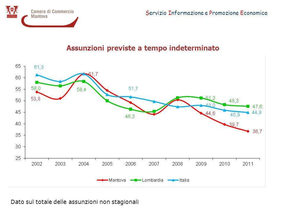 Servizio Informazione e Promozione Economica Assunzioni previste a tempo indeterminato Dato sul totale delle assunzioni non stagionali