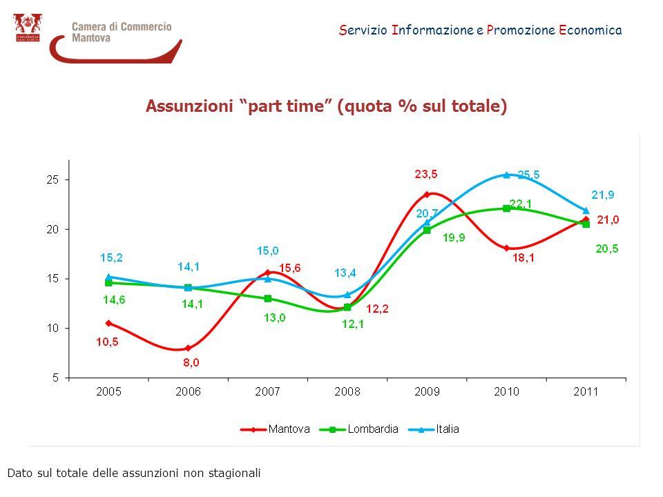 Servizio Informazione e Promozione Economica Assunzioni part time (quota % sul totale) Dato sul totale delle assunzioni non stagionali