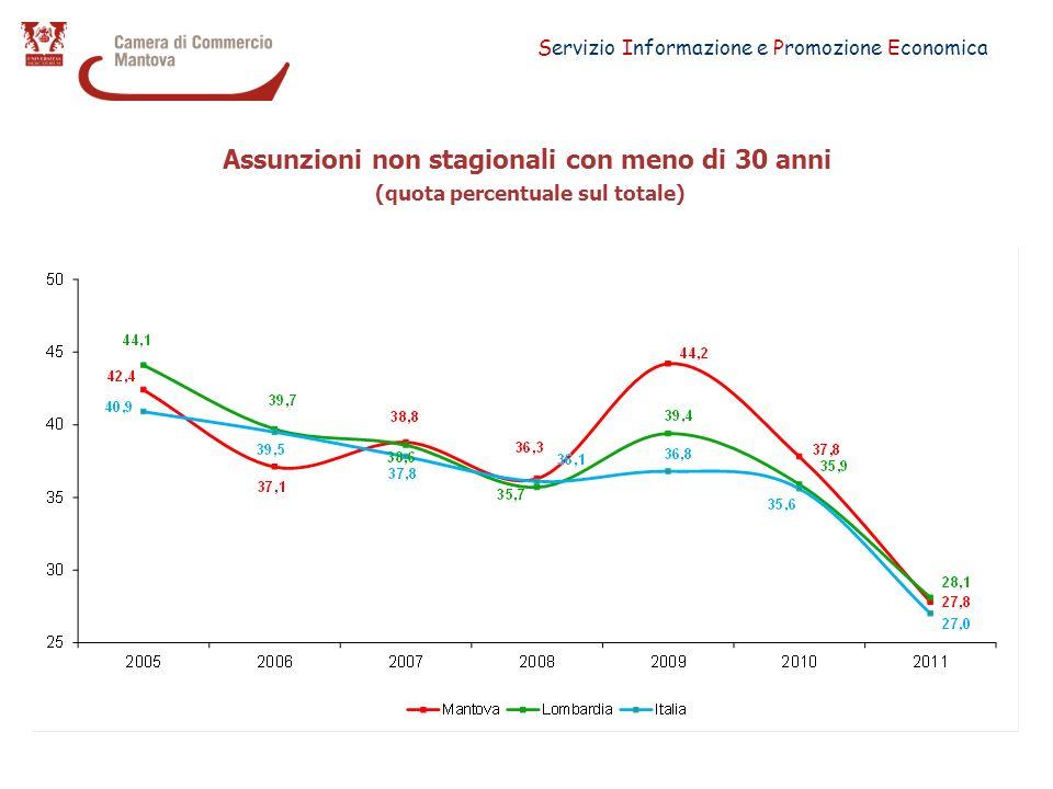 Servizio Informazione e Promozione Economica Assunzioni di personale immigrato (quota % sul totale) Dato sul totale delle assunzioni non stagionali