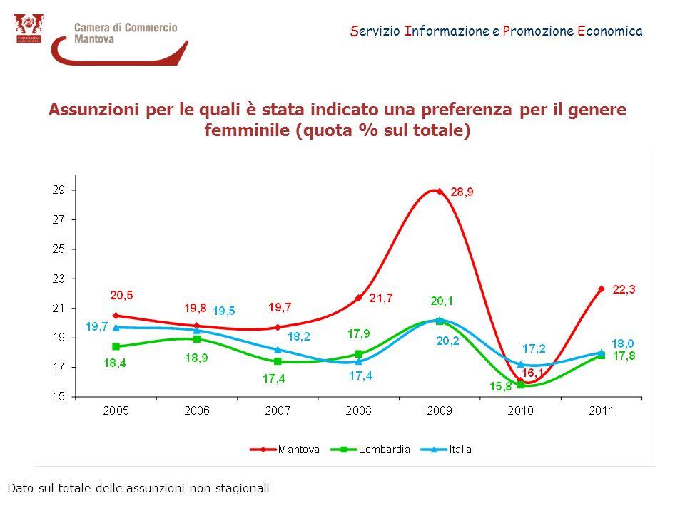 Servizio Informazione e Promozione Economica Assunzioni per le quali è stata indicato una preferenza per il genere femminile (quota % sul totale) Dato sul totale delle assunzioni non stagionali