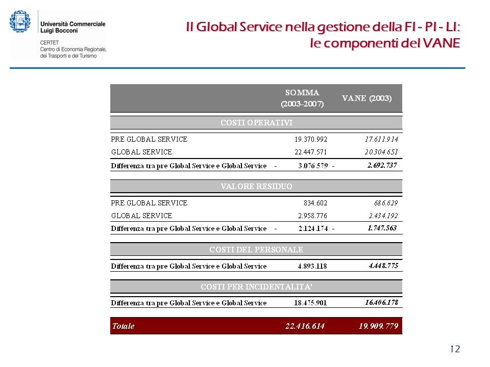 12 Il Global Service nella gestione della FI - PI - LI: le componenti del VANE