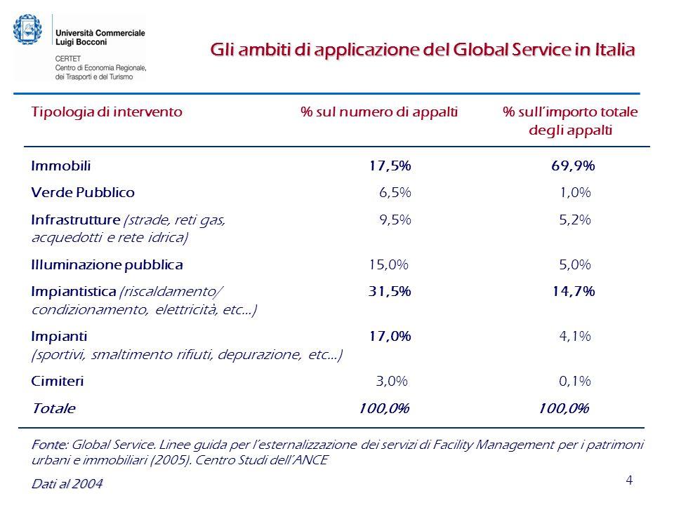 4 Gli ambiti di applicazione del Global Service in Italia Tipologia di intervento% sul numero di appalti% sullimporto totale degli appalti Immobili17,5% 69,9% Verde Pubblico 6,5% 1,0% Infrastrutture (strade, reti gas, 9,5% 5,2% acquedotti e rete idrica) Illuminazione pubblica15,0% 5,0% Impiantistica (riscaldamento/ 31,5% 14,7% condizionamento, elettricità, etc…) Impianti17,0% 4,1% (sportivi, smaltimento rifiuti, depurazione, etc…) Cimiteri 3,0% 0,1% Totale 100,0% 100,0% Fonte Fonte: Global Service.