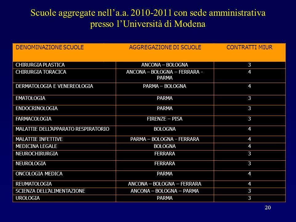 Scuole aggregate nella.a. 2010-2011 con sede amministrativa presso lUniversità di Modena 20 DENOMINAZIONE SCUOLE AGGREGAZIONE DI SCUOLECONTRATTI MIUR