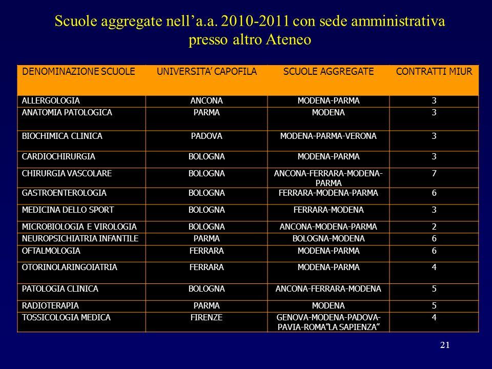 Scuole aggregate nella.a. 2010-2011 con sede amministrativa presso altro Ateneo 21 DENOMINAZIONE SCUOLEUNIVERSITA CAPOFILASCUOLE AGGREGATECONTRATTI MI