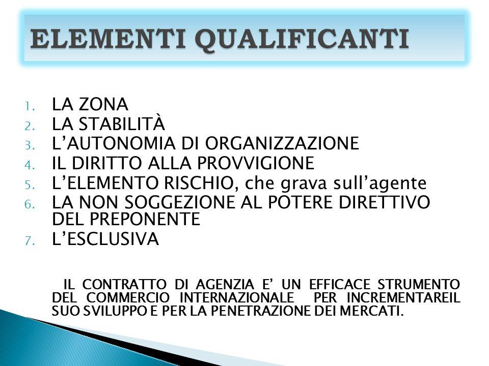 1.LA ZONA 2. LA STABILITÀ 3. LAUTONOMIA DI ORGANIZZAZIONE 4.