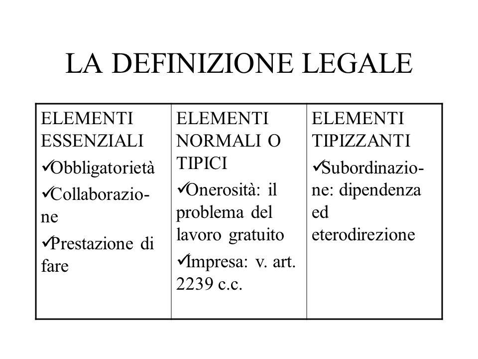 LA DEFINIZIONE LEGALE ELEMENTI ESSENZIALI Obbligatorietà Collaborazio- ne Prestazione di fare ELEMENTI NORMALI O TIPICI Onerosità: il problema del lav