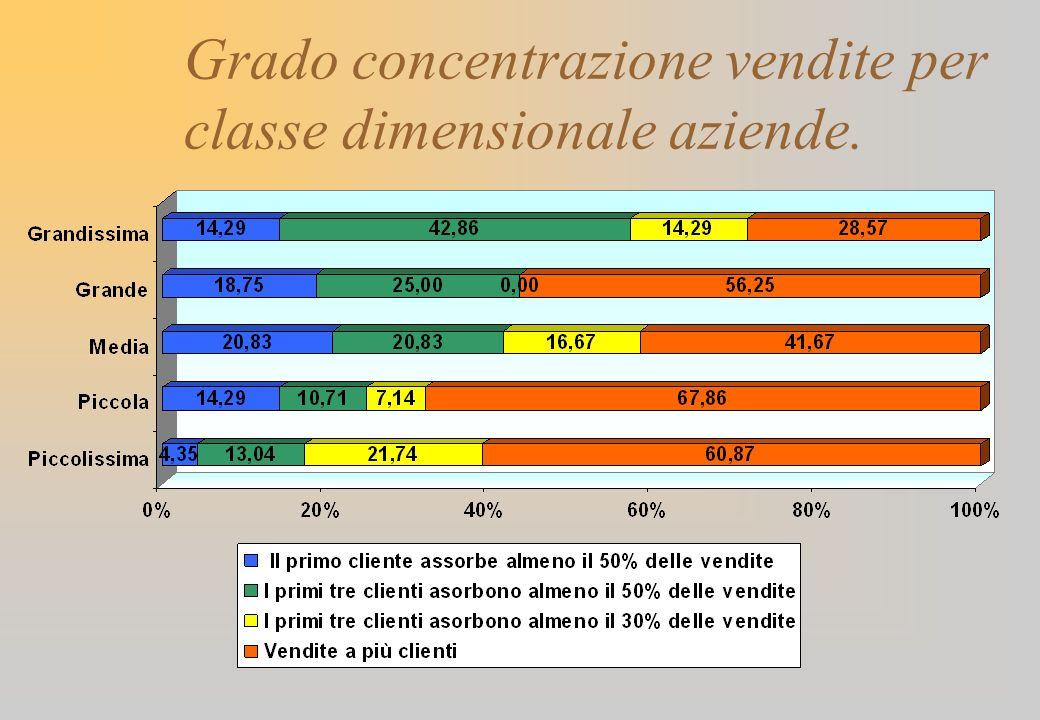 Grado concentrazione vendite per classe dimensionale aziende.