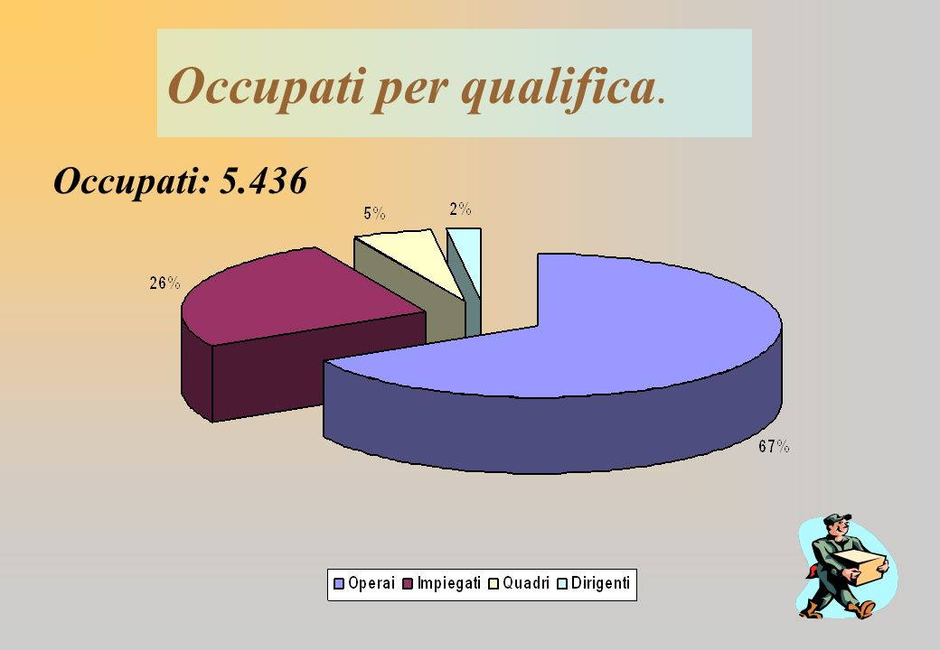 Occupati per qualifica. Occupati: 5.436